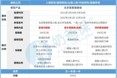 北京普惠健康保最新