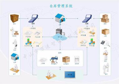倉庫系統軟件有哪些_倉庫管理系統軟件哪個好
