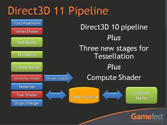 directx 11.0   官方win7版