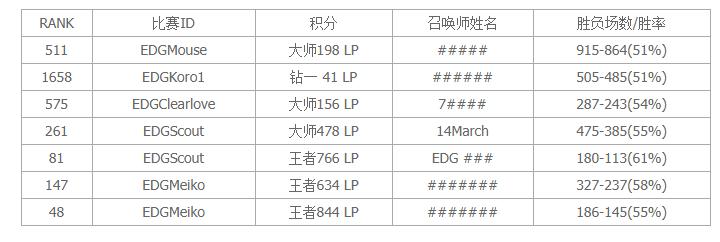 lol韩服战绩查询 最新版 1.0
